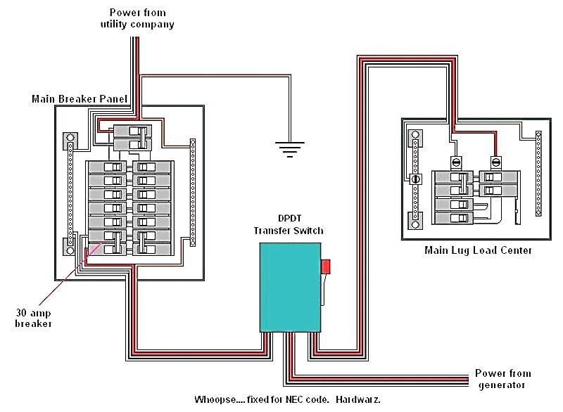 Peachy Whole House Transfer Switch Wiring Wiring Diagram Wiring Cloud Grayisramohammedshrineorg