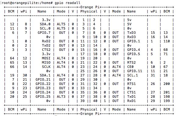 Outstanding Wiringpi Raspberry Pi 2 Basic Electronics Wiring Diagram Wiring Cloud Uslyletkolfr09Org
