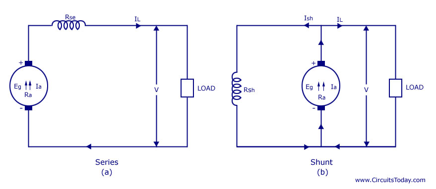 Awe Inspiring Types Of Dc Generators Series Shunt Compound Wiring Cloud Counpengheilarigresichrocarnosporgarnagrebsunhorelemohammedshrineorg