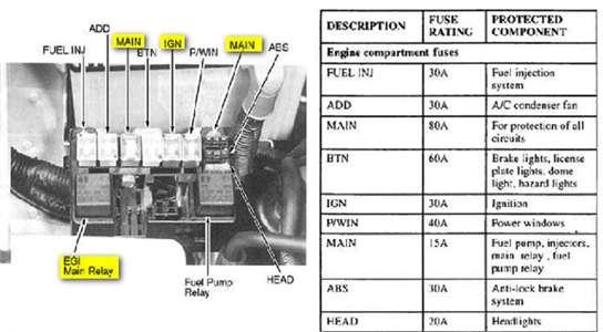 KS_5076] 1996 Kia Sportage Fuse Box Diagram Free DiagramUsnes Cajos Mohammedshrine Librar Wiring 101