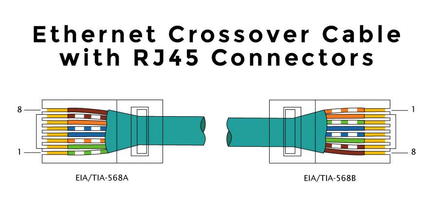 Astounding Ethernet Wiring Diagram 568B Wiring Diagram Database Wiring Cloud Xortanetembamohammedshrineorg