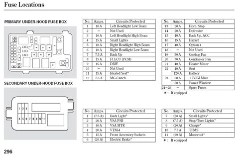 2008 Jeep Patriot Fuse Box Schematic - Ck Wiring Diagram Backup Lights -  piooner-radios.yenpancane.jeanjaures37.frWiring Diagram Resource