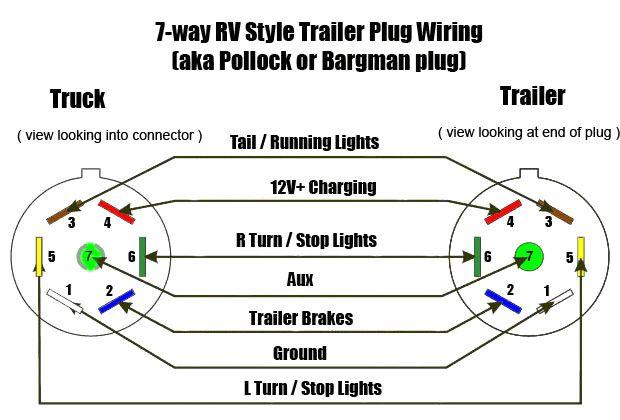 Surprising Seven Pin Wiring S Schematics Unbelievable Bargman 7 Electrical Wiring Cloud Ostrrenstrafr09Org