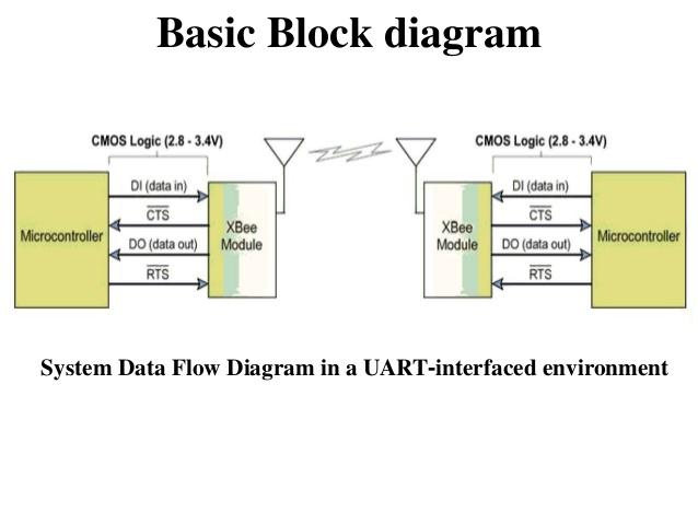 Block Diagram Of Zigbee Transceiver -2008 Dodge 2500 Fuse Panel Diagram |  Begeboy Wiring Diagram SourceBegeboy Wiring Diagram Source