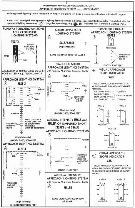 Amazing Airport Diagram Airport Sketch Approach Lighting Systemslegend Wiring Cloud Gufailluminateatxorg