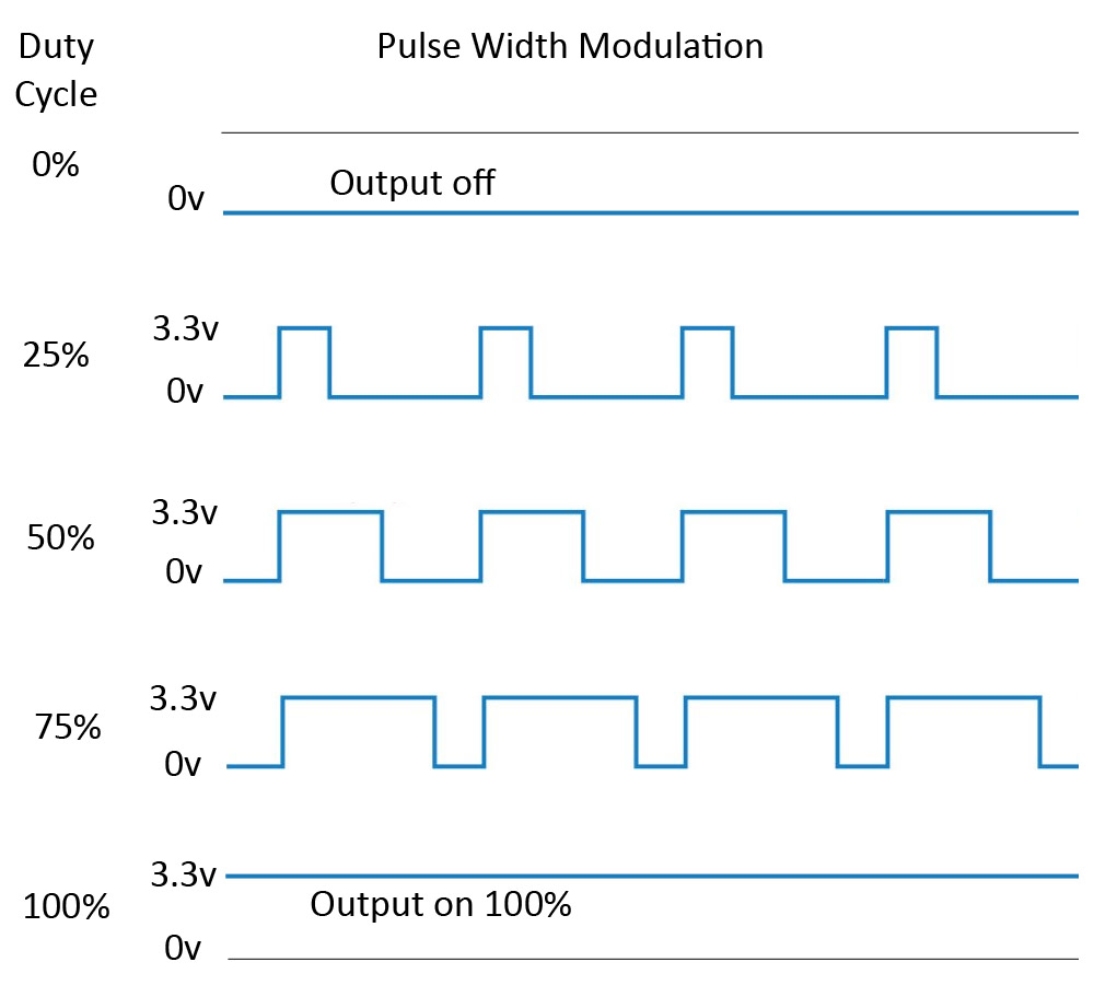 Surprising Pulse Width Modulation Pwm On The Raspberry Pi With Python Wiring Cloud Vieworaidewilluminateatxorg