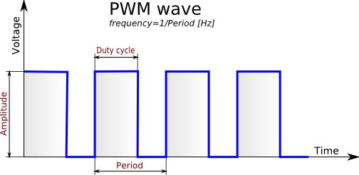 Swell Hardware Pwm With Raspberry Pi Zero Codecubix Wiring Cloud Rdonaheevemohammedshrineorg