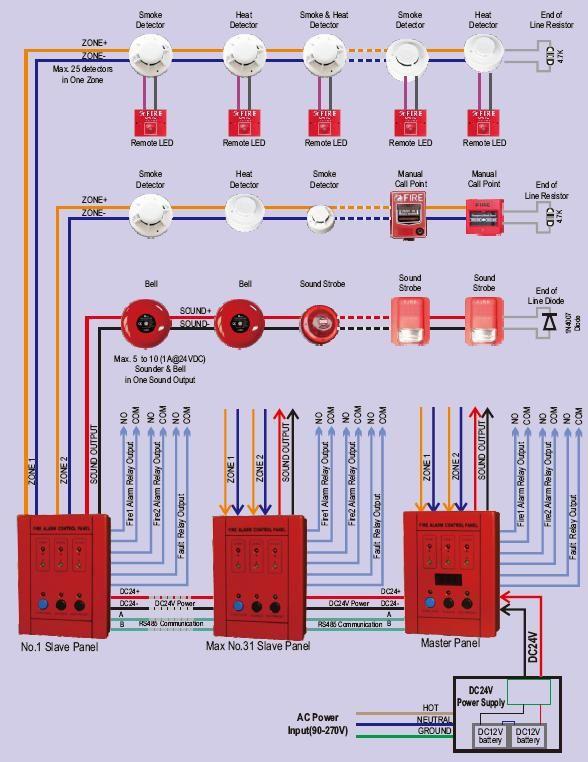 Fd 1887 Mini 2 Zones Conventional Fire Alarm Control Panel