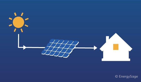 Tremendous How Do Solar Panels Work Step By Step Overview Energysage Wiring Cloud Staixaidewilluminateatxorg