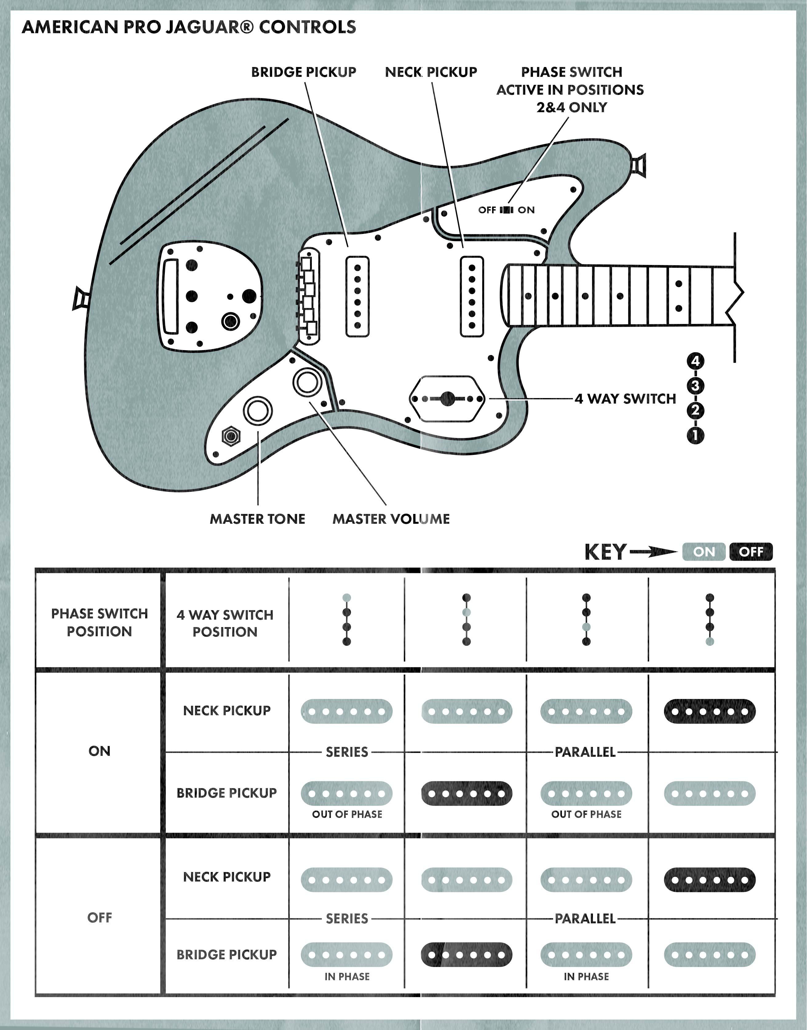 Swell Jaguar Guitar Wiring Diagram Wiring Diagrams Ae4 Wiring Cloud Icalpermsplehendilmohammedshrineorg