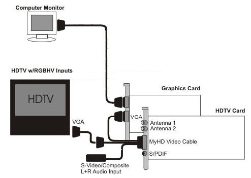 Xfinity Hdmi Wiring Diagram - Universal Wiring Diagrams cable-cloud - cable -cloud.sceglicongusto.itsceglicongusto.it