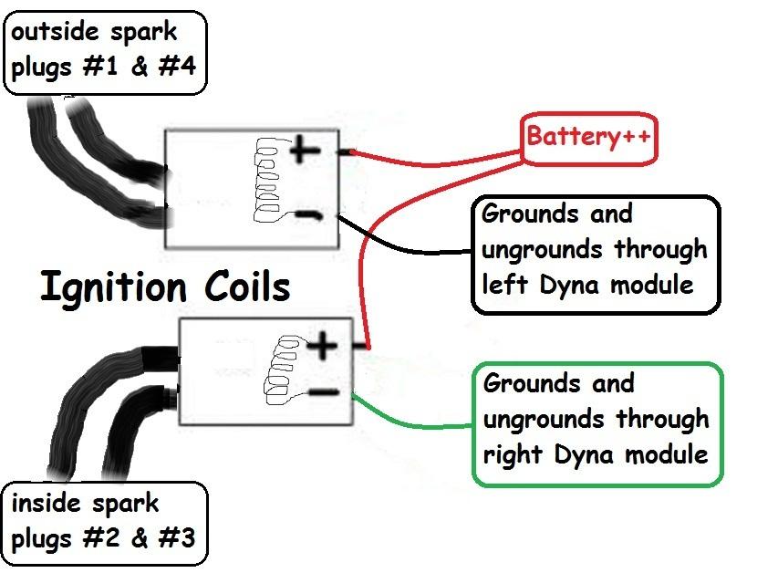 Fine Dyna Coil Wiring Diagram Online Wiring Diagram Wiring Cloud Staixaidewilluminateatxorg