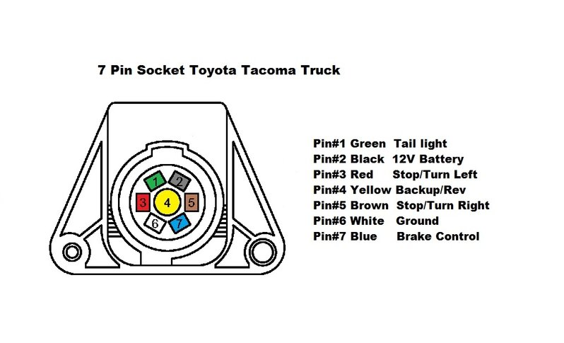 ZZ_7821] Trailer Brake Controller Wiring On 7 Pin Wire Harness Toyota Tacoma  Free DiagramViewor Cajos Aidew Illuminateatx Librar Wiring 101