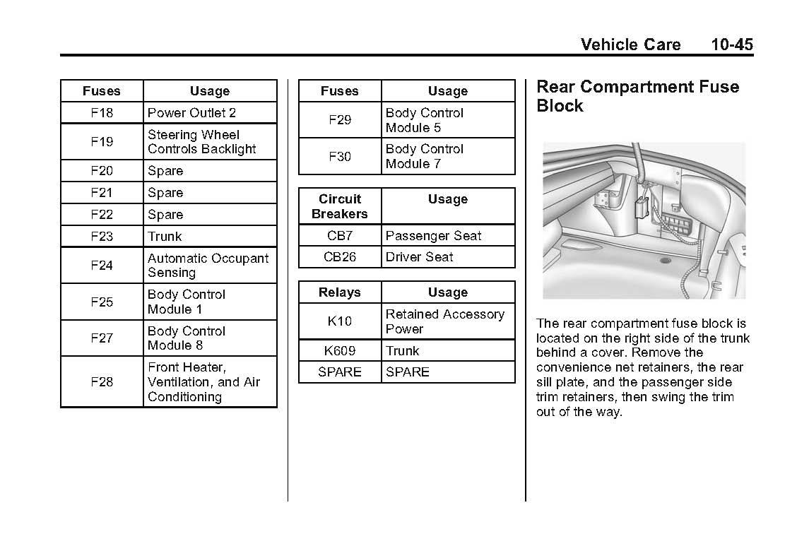 Superb 2010 Camaro Fuse Box Location Wiring Diagram Library Wiring Cloud Filiciilluminateatxorg