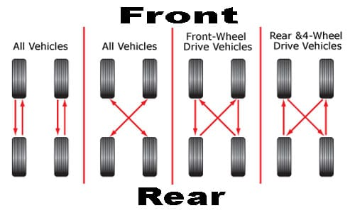 Swell How To Rotate Your Tires At Home The Right Way Wiring Cloud Hisonepsysticxongrecoveryedborg