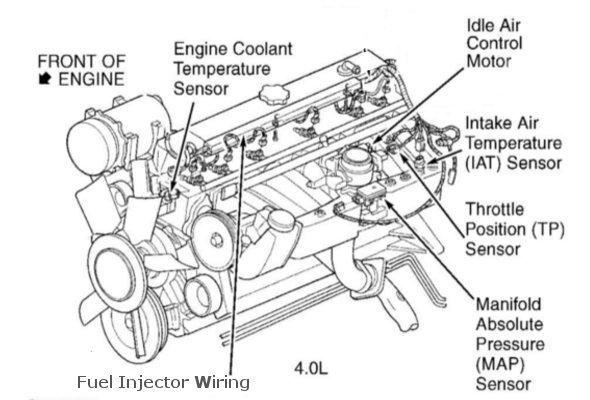 Miraculous Open Port On The Intake Manifold Jeep Wrangler Forum Wiring Cloud Rdonaheevemohammedshrineorg