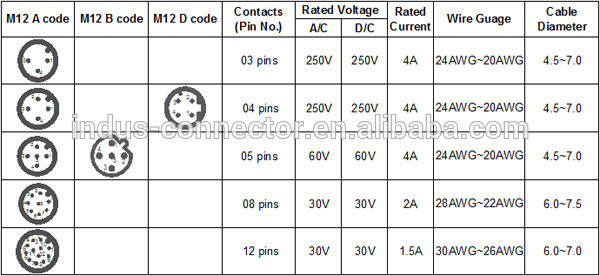 wiring harness m12 le 5843  m12 connector wiring free diagram wiring harness melted le 5843  m12 connector wiring free diagram