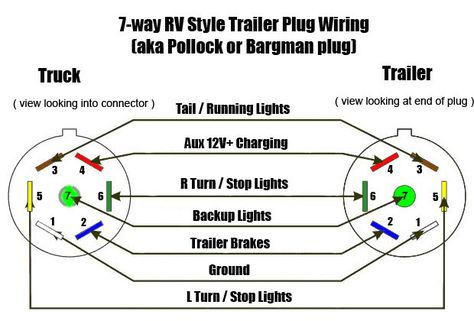 2015 F550 Ford 7 Pin Wiring Diagram | wiring schematic |  boards-response.pesarocoupon.it | Ford F550 Truck Trailer Wiring |  | wiring schematic