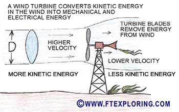 Admirable Conservation Of Energy The First Law Of Thermodynamics Physics Wiring Cloud Vieworaidewilluminateatxorg