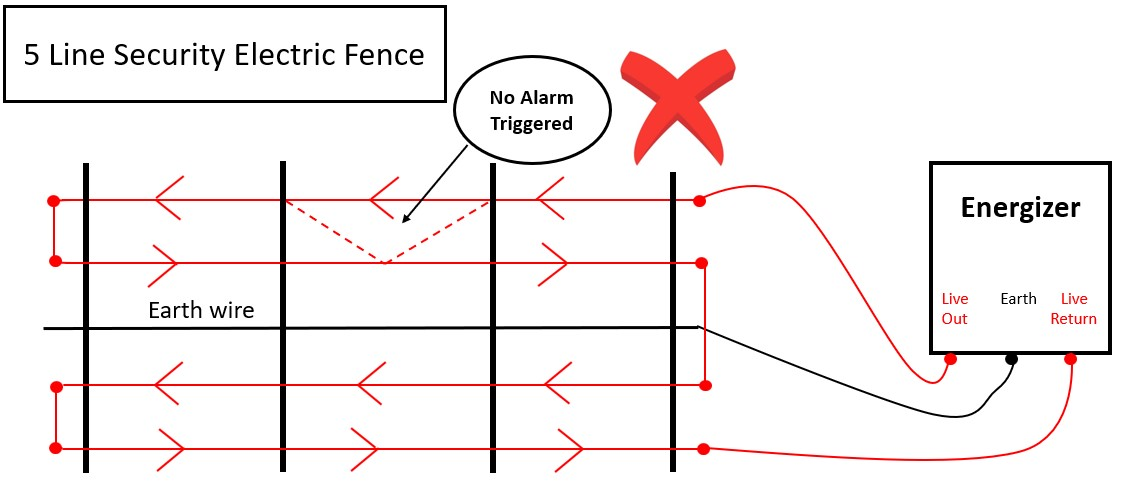 Excellent Know Your Products Security Electric Fences 5 Or 6 Lines Wiring Cloud Rometaidewilluminateatxorg
