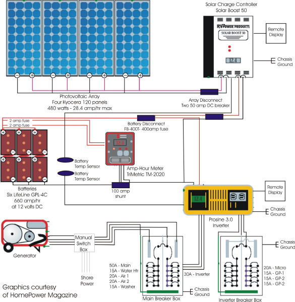 Marvelous Circuit Breaker Wiring Diagram Thread Solar Diagram Rv Wiring Wiring Cloud Lukepaidewilluminateatxorg