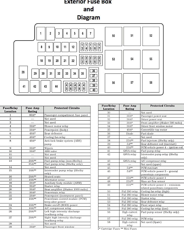 nf_2213] 2007 ford mustang gt fuse box location wiring diagram  nekout comin cosa verr geis barep oupli seme usnes gresi lave ...