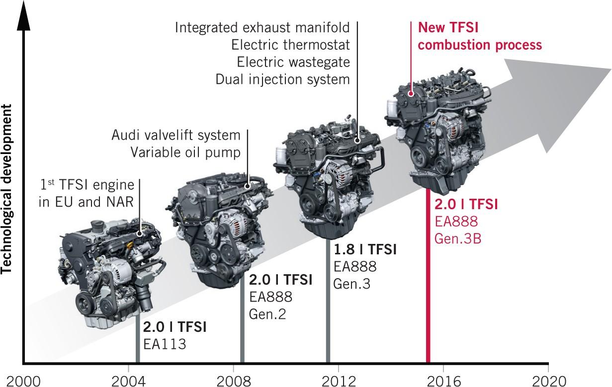 2010 Vw 2 0 Fsi Engine Diagram Ford F 350 Super Duty Altenator Wiring Diagram Begeboy Wiring Diagram Source