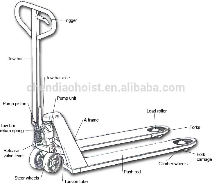 Blue Giant Pallet Jack Model MT-50 Load Wheel Pallet Jack & Lift ...