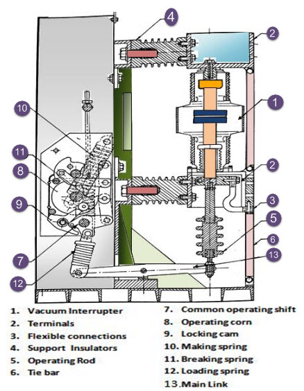 Marvelous Vacuum Circuit Breaker Construction Working And Its Applicatons Wiring Cloud Grayisramohammedshrineorg