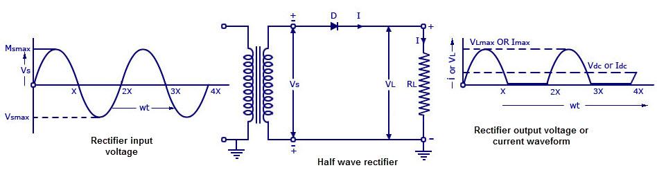 Phenomenal Half Wave Rectifier Circuit Working And Characteristics Wiring Cloud Dulfrecoveryedborg