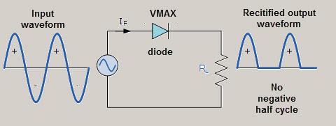 Outstanding Half Wave Rectifier Circuit Working And Characteristics Wiring Cloud Uslyletkolfr09Org