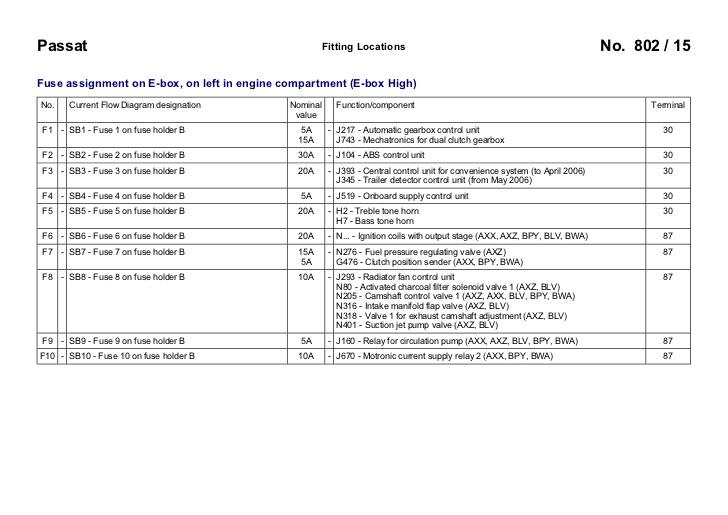 Incredible Vw Passat B6 3C 2005 Fuses Overview Wiring Cloud Biosomenaidewilluminateatxorg