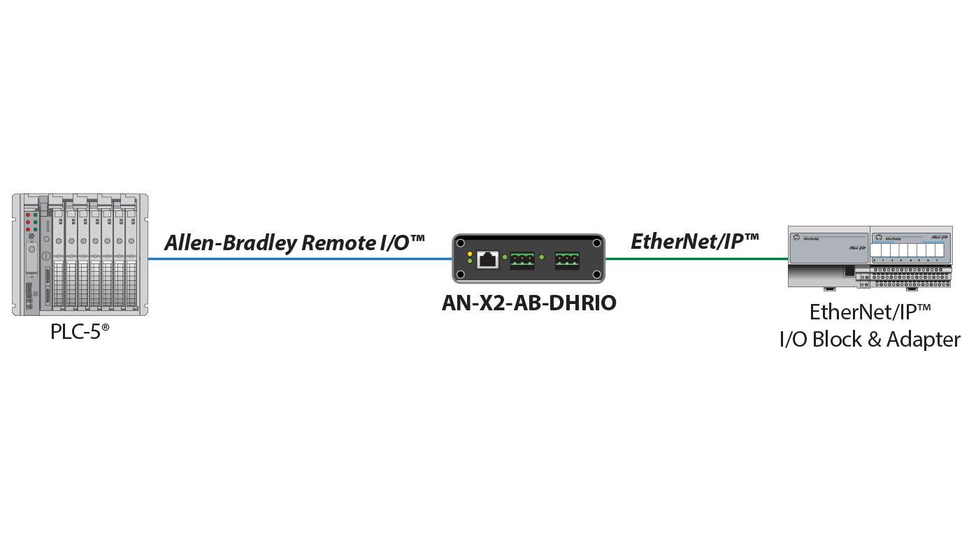 Stupendous Ethernet Ip To Allen Bradley Remote I O Or Dh Gateway Prosoft Wiring Cloud Gufailluminateatxorg