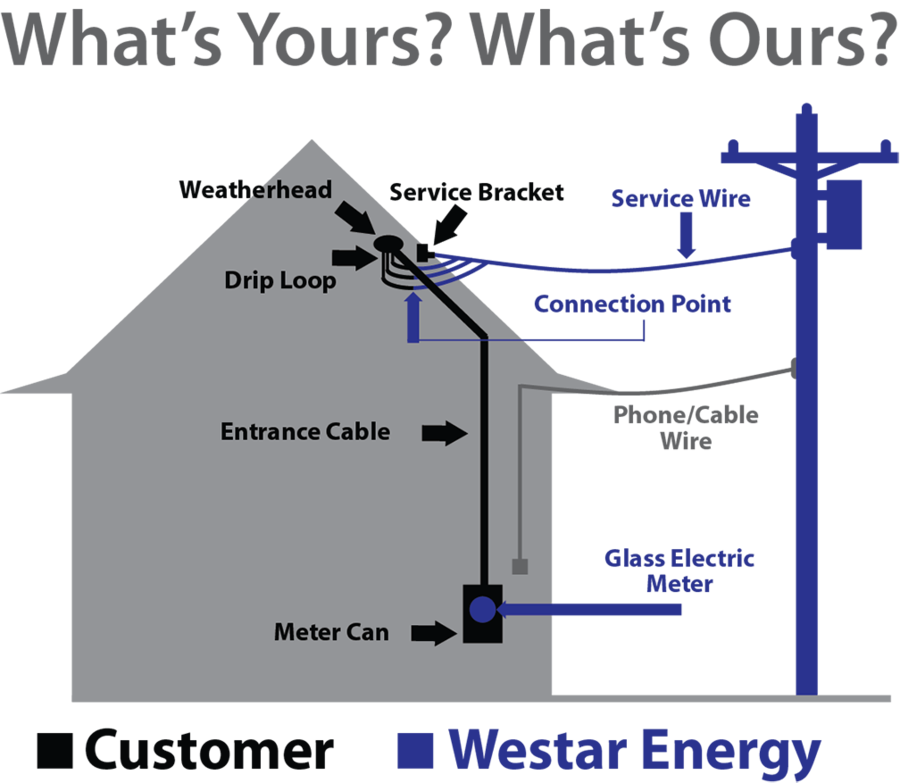 DY_4052] Weatherhead Wiring Diagram Schematic WiringGreas Bepta Mohammedshrine Librar Wiring 101