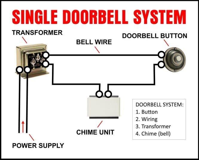 [FPER_4992]  NO_3427] Bell Wiring Diagram 3 Download Diagram   Wiring Diagram Single Door Bell      Marki Viewor Mohammedshrine Librar Wiring 101
