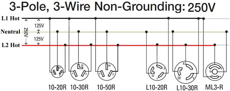 Pleasant How To Wire 240 Volt Outlets And Plugs Wiring Cloud Biosomenaidewilluminateatxorg