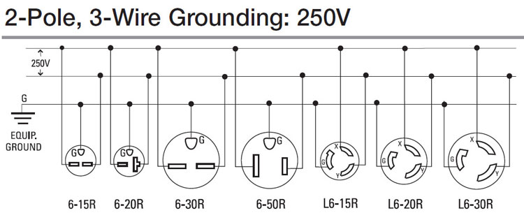 Sensational 6 20 240V Outlet Diagram Online Wiring Diagram Wiring Cloud Genionhyedimohammedshrineorg