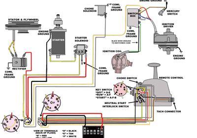 Excellent Mercury 115 Wiring Diagram Basic Electronics Wiring Diagram Wiring Cloud Inklaidewilluminateatxorg