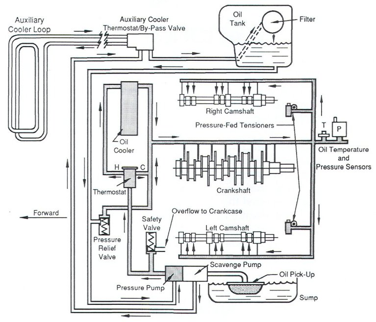 EG_9568] Oil System Flow Diagram Also Porsche 914 Engine Together With  Porsche Download DiagramNedly Benkeme Mohammedshrine Librar Wiring 101