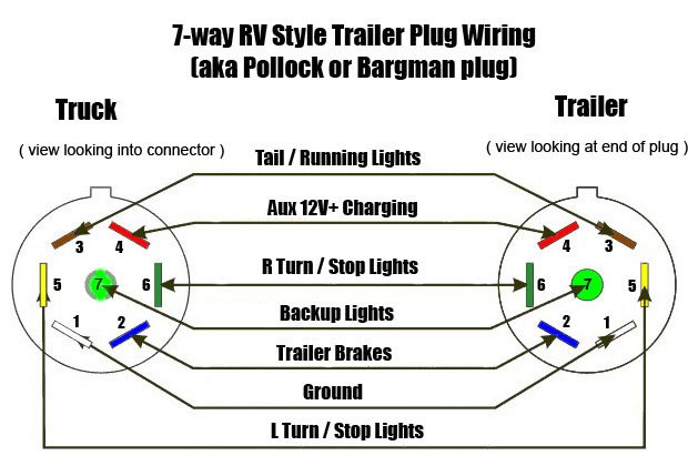 7 Pin Ford F250 Wiring Diagram For Trailer Lights from static-cdn.imageservice.cloud