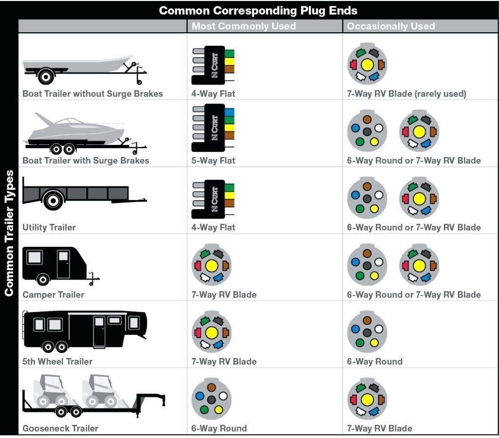pollak 7 pin wiring diagram vx 2701  way trailer plug wiring diagram likewise pollak 7 pole  plug wiring diagram likewise pollak