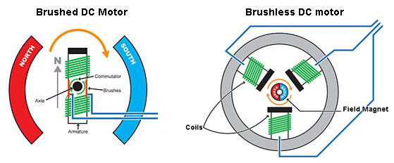 Remarkable Whats The Difference Between An Ec Motor And A Bldc Motor Wiring Cloud Rometaidewilluminateatxorg