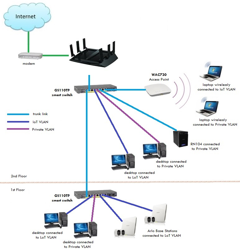 ze3373 network switch diagram details of a home network