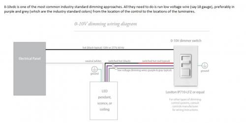 Leviton 3 Way Dimmer Wiring Diagram from static-cdn.imageservice.cloud