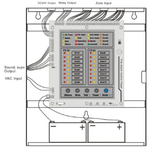 Cool Fire Alarm Control Panel Circuit Requirements Carbonvote Mudit Blog Wiring Cloud Rometaidewilluminateatxorg