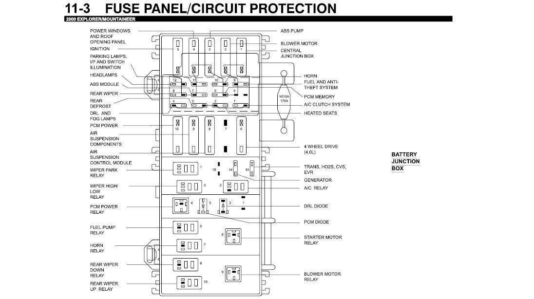 Wondrous 1994 Ford Explorer Under Hood Fuse Box Wiring Diagram Wiring Cloud Monangrecoveryedborg