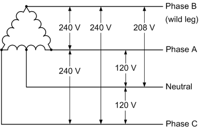 208v receptacle wiring diagram ex 6430  220 3 phase wiring  ex 6430  220 3 phase wiring