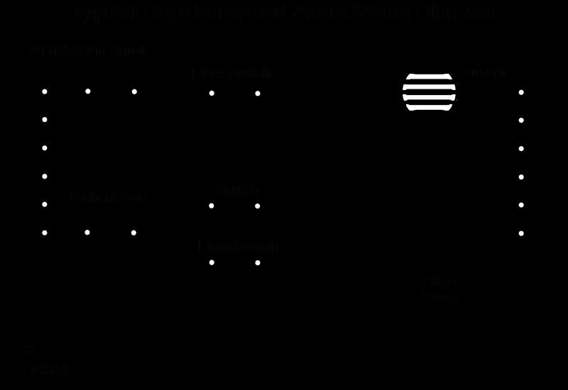 Fantastic 3 Way Switch Wiring Diagrams With Float Switch Bilge Pump Wiring Wiring Cloud Xempagosophoxytasticioscodnessplanboapumohammedshrineorg