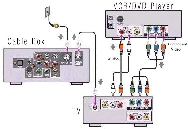 Marvelous Comcast Wiring Diagram Wiring Diagram B2 Wiring Cloud Ostrrenstrafr09Org
