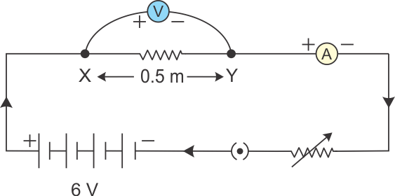 Terrific A The Components Of An Electric Circuit Are 05 M Long Nichrome Wire Wiring Cloud Gufailluminateatxorg